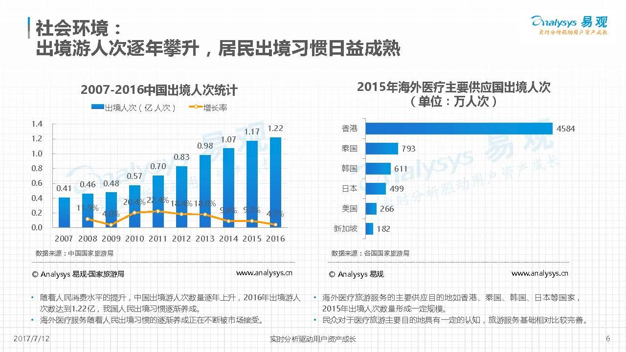 2017年度海外医疗市场分析报告出炉