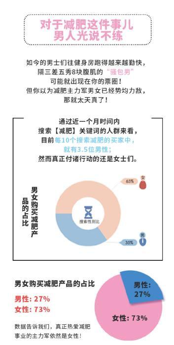阿里健康发布减肥趣味白皮书:哪个省最怕胖?