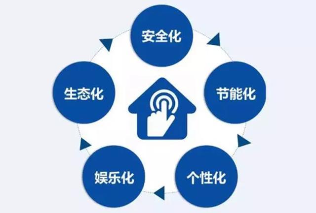 深度解析2017年智能家居市场发展演化趋势