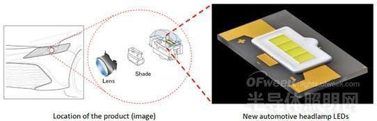 丰田合成开发新型LEDs汽车前照灯