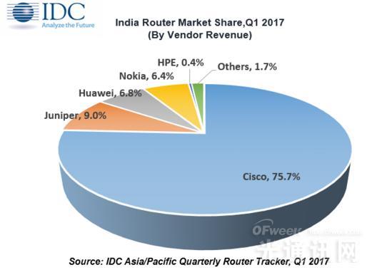 75.7%!思科引领全球路由器市场 华为、诺基亚紧随其后