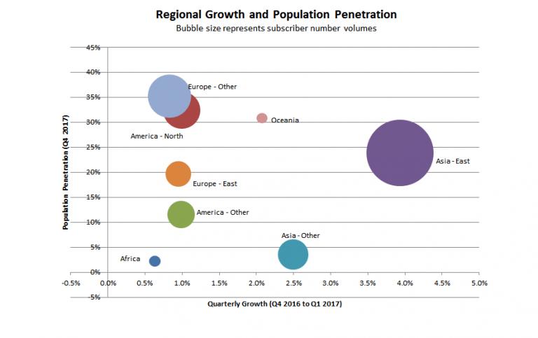 Q117全球固网宽带用户达到8.75亿