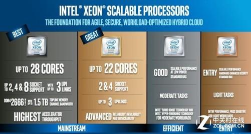 英特尔收紧数据中心 推出Xeon处理器 AMD紧张