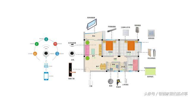 双向无线传输,智能家居产品均采用双向无线传输,系统开关状态可即时
