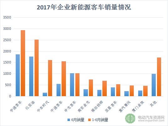 6月新能源客车销量翻番 宇通客车/比亚迪/申龙客车占前三