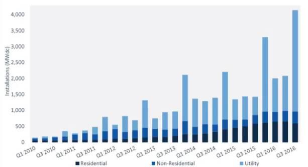 2016年全球光伏行业整体情况【图表】