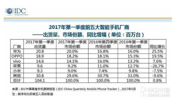 OPPO VS 华为 贸工技和技工贸争锋智能手机谁胜面更大?