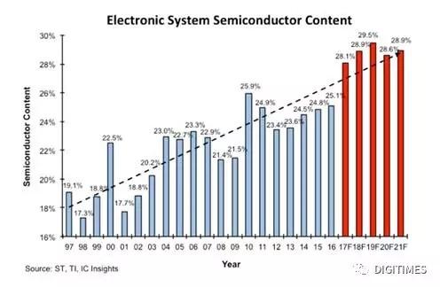奥迪AI引爆车联网话题 半导体在汽车电子占比创新高