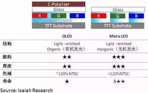 Micro LED技术原理,Micro LED与OLED技术对比