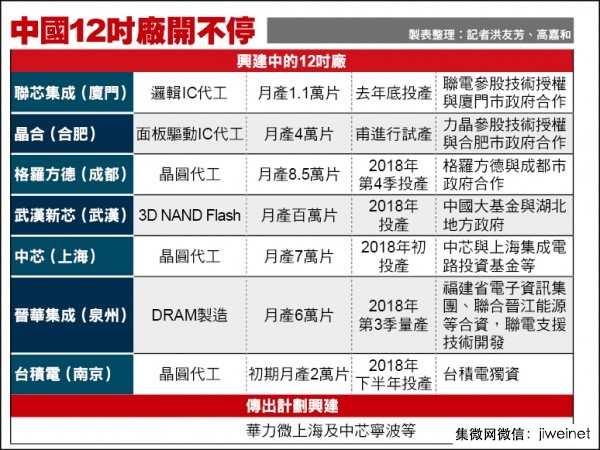 2年内半导体再掀高潮:17个12吋晶圆待建厂中国大陆占10个
