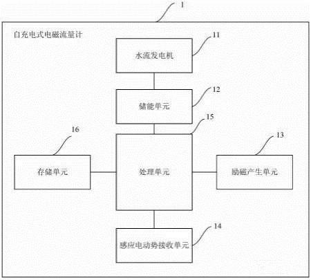 专利丨自充电式电磁流量计