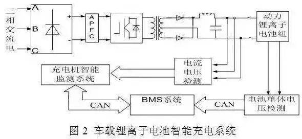 在整个充电机充电过程中,BMS系统主要针对锂离子电池组进行电池电压、电流信号的监测和温度、连接状态等的检测;充电机充电机中的智能管理系统针对充电机充电设备的输出模式进行实时监控。BMS系统与充电机充电设备智能管理系统实现智能通讯,进行电池组与充电机充电设备状态的实时模式比对,为电池组选择最优的充电机充电模式。 在充电机充电初始过程中,BMS对锂离子电池组进行允许最大充电机充电量估计,即对整个电池组的单体进行SOC评估,测出电池组最大可充电机充电量。并结合预先设定的充电机充电量安全系数,计算出电池组最大允