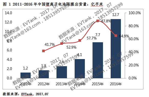 2016年中国锂电池隔膜出货12.7亿平米