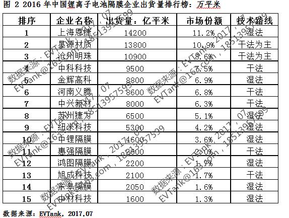 2016年中国锂电池隔膜出货12.7亿平米 附十五强榜单