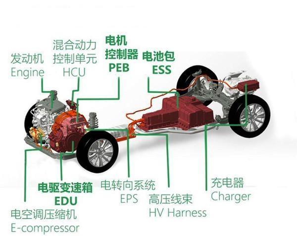 上汽插电式混动技术Vs广汽增程式混动技术