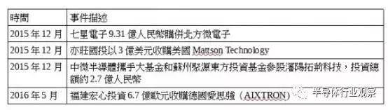 中国半导体要自强 设备产业四关待过
