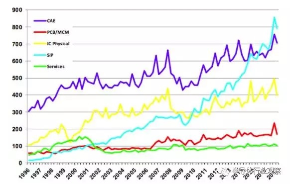 剖析半导体IP产业长期发展潜力