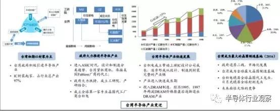 【深度报告】半导体国产化良机显现 全球产业转移深入