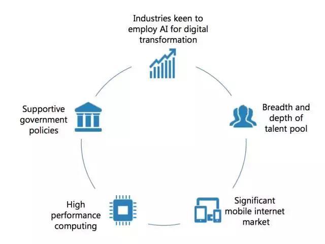 5大因素推动 中国将成全球人工智能技术中心