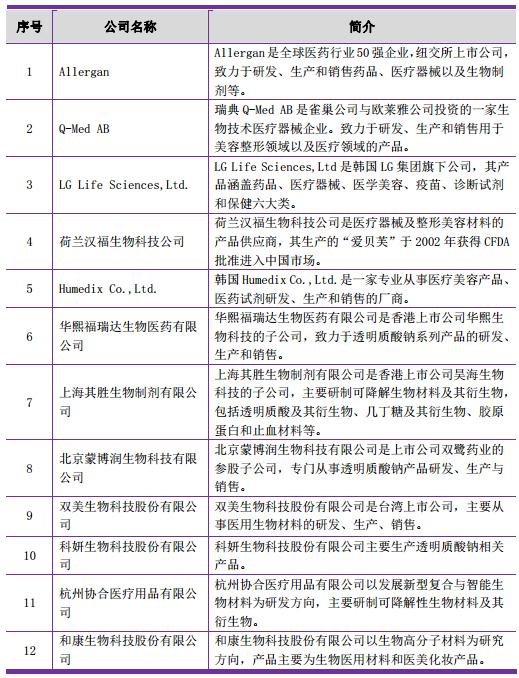 解析玻尿酸为何能成为医美市场中最热的产品