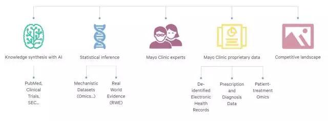 梅奥诊所推出一家初创公司:借助人工智能研发新药