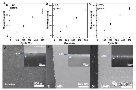 LiAlF4固体薄膜 稳定电池循环