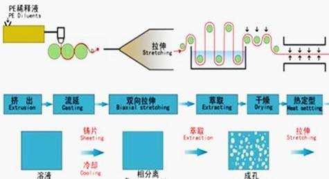 深析国内依赖进口的锂电池隔膜技术