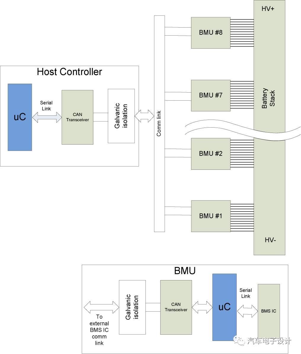 BMS拓扑结构的选择