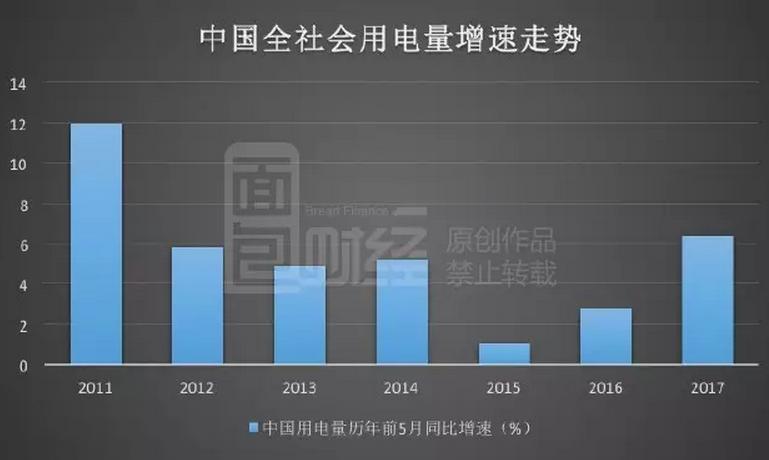 触底反弹:中国用电增速创五年新高