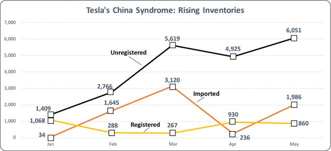 6000辆特斯拉在中国尚未售出 特斯拉予以否认