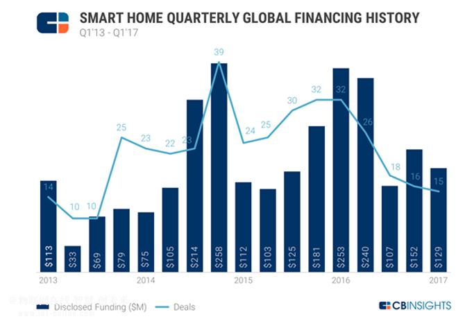 预估2017年智能家居新创公司投资量将下跌