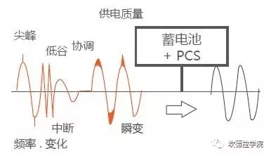 储能的四种典型应用场景及案例