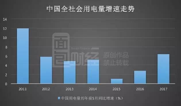 触底反弹 中国用电增速创五年新高