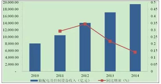 中国输配电及控制设备行业市场概况分析