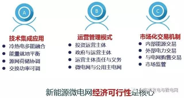 新能源微电网示范与推广路径