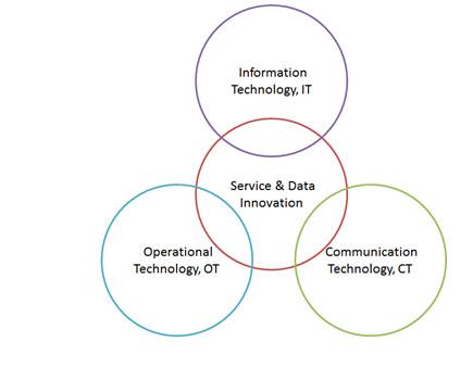工业物联网与工业4.0核心架构