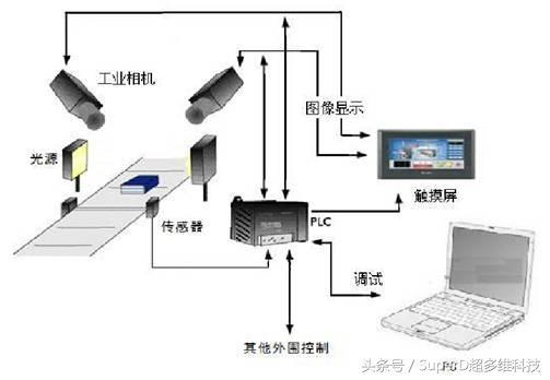 从二维到三维 机器视觉发展史