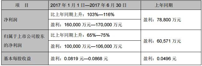 各大面板厂半年业绩预告亮眼:有厂商同比增长愈9倍