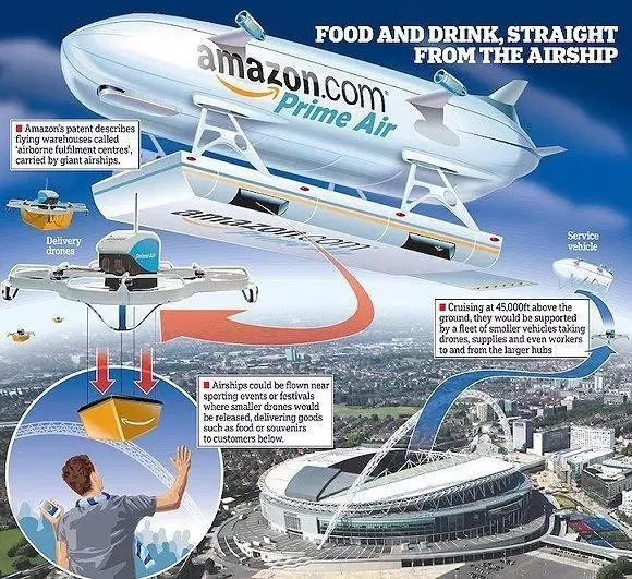 京东还在研究无人机送货 亚马逊却要把仓库建在空中?