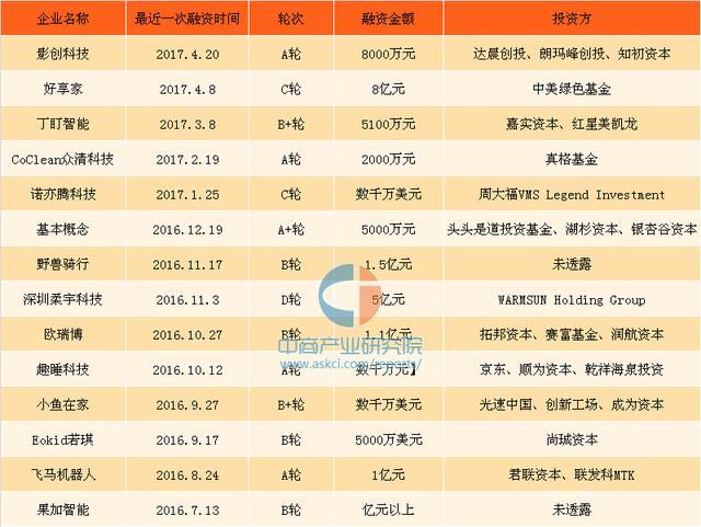 2017年中国智能硬件行业市场分析及预测:市场规模或超4000亿元