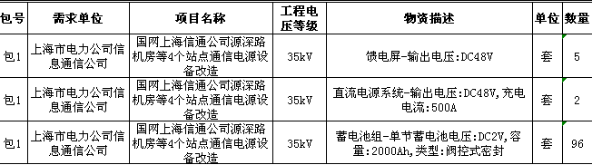 国网上海2017年第四批集中招标采购公告