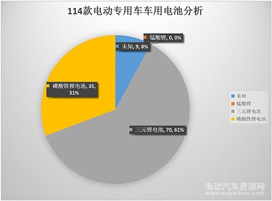 298批新车公示114款纯电动专用车电池电机配套分析 三元锂占61%