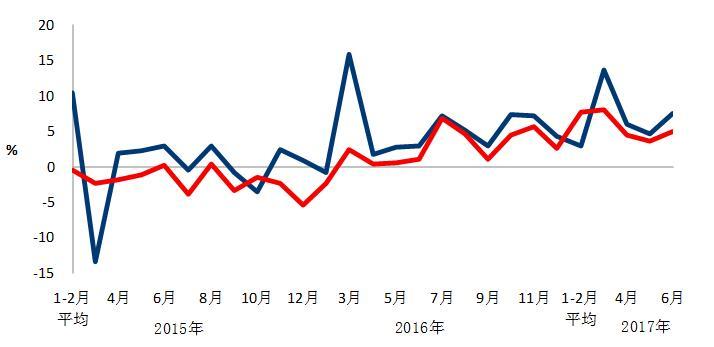 上半年风电新增装机601万千瓦 投资下降15.6%