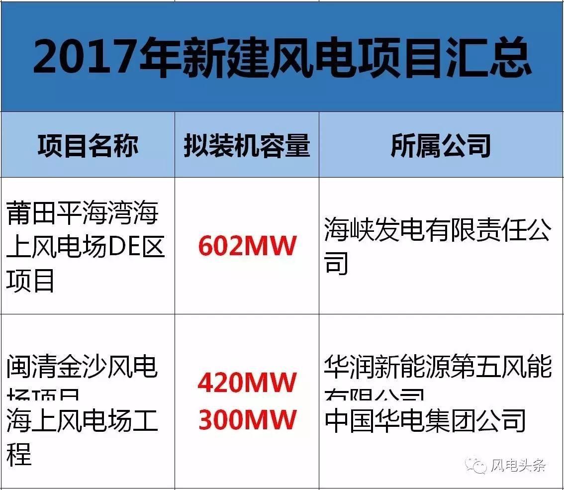 【汇总】2017年新建风电项目一览