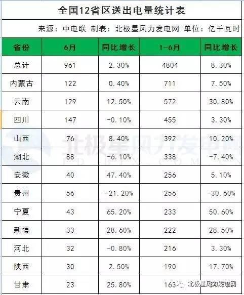 数说中国风电发展这半年
