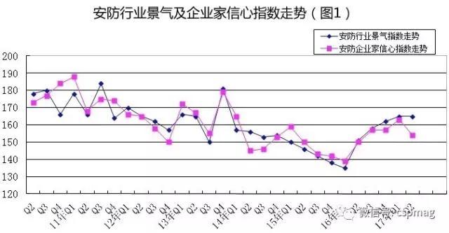 2017年二季度安防行业景气指数报告发布