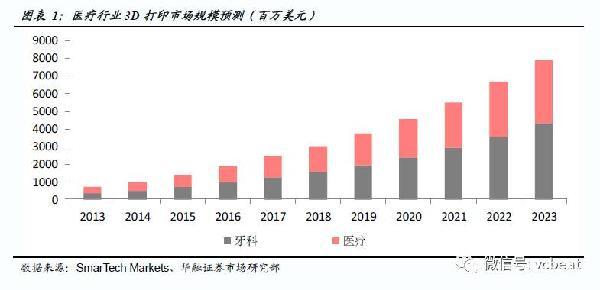 中国3D医疗打印行业图谱:46家企业仅有2家拿到CFDA认证