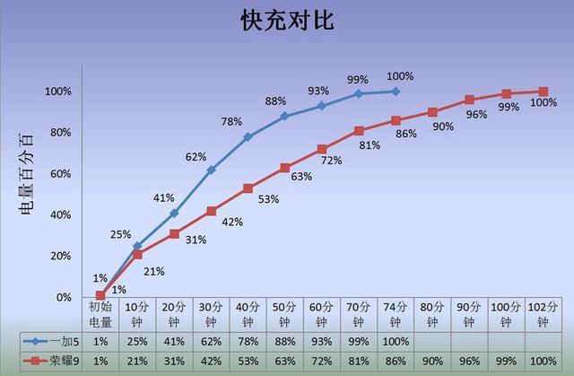 """荣耀9和一加5对比评测:麒麟960+华为""""神优化"""" 能否比肩骁龙835?"""