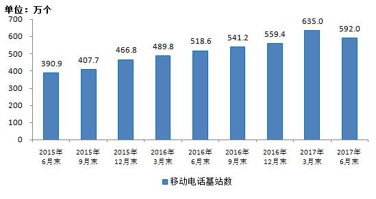 2017年1-6月份通信业经济运行情况