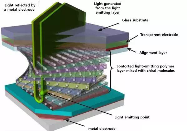 提高OLED光效率的新途径——OLED发光偏振化
